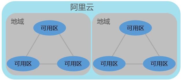 阿里云地域和可用区有什么区别?服务器地域和可用区的选择方法