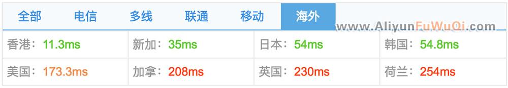 海外探测点测试香港云服务器PING值