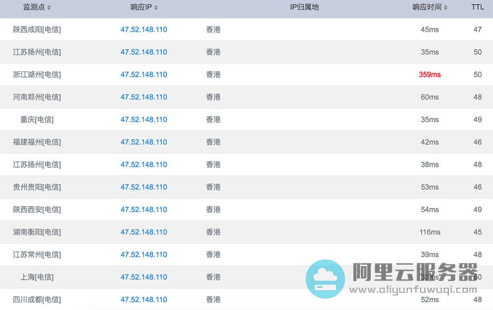香港云服务器PING值测试