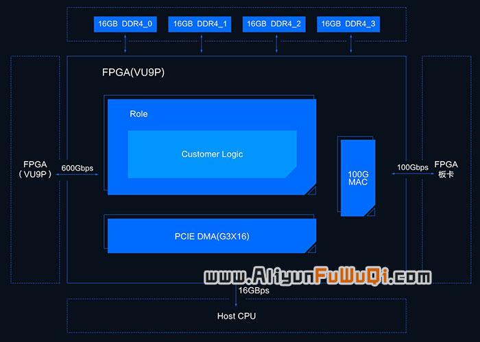全新一代阿里云FPGA云主机F3邀测