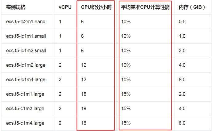 突发性能t5实例CPU积分和计算性能