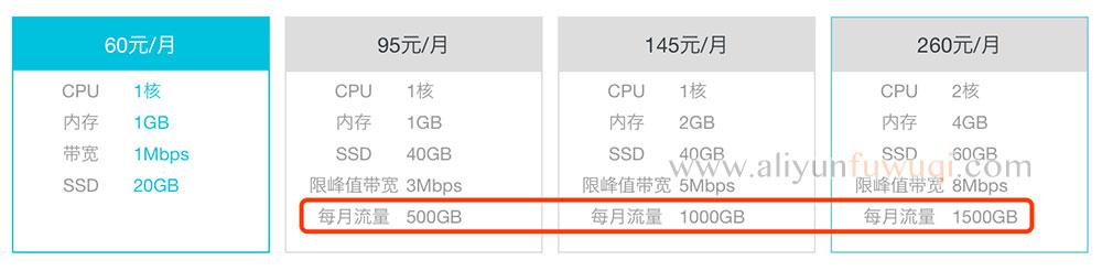 轻量应用服务器流量说明
