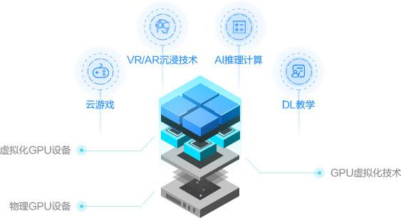 阿里云虚拟化GPU VGN5i实例